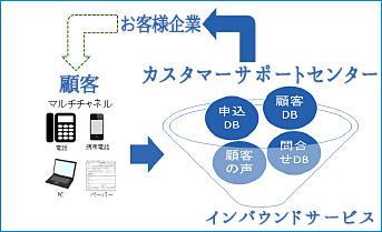 インバウンドサービス 名護イーテクノロジー