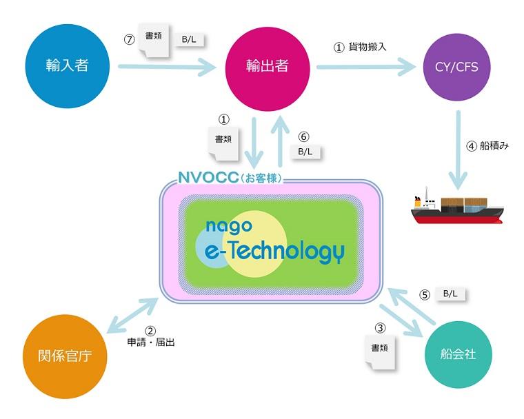 輸出データエントリー 名護イーテクノロジー株式会社